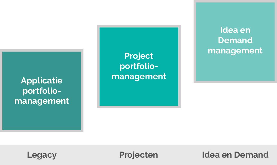 Varianten Portfoliomanagement Software