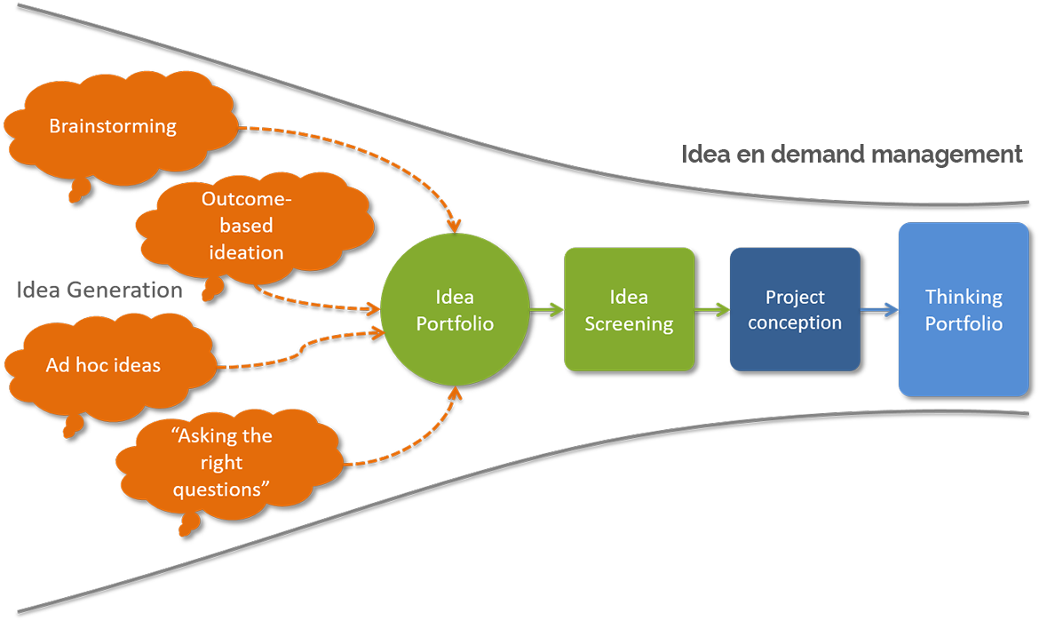 Idea en demand management